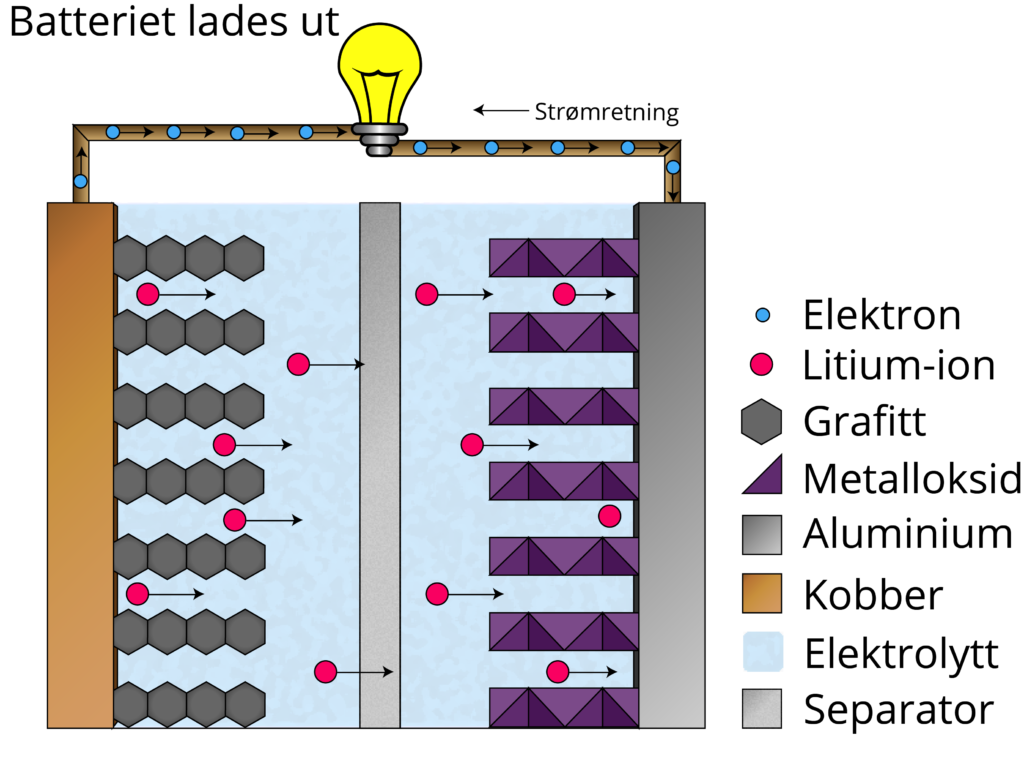 Modell av et litium-ionbatteri som er i bruk, dvs. lades ut. Illustrasjon: UngEnergi