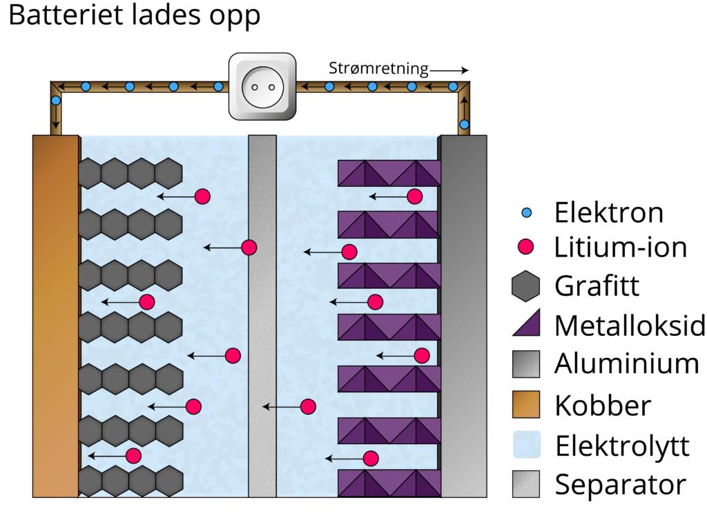 Modell av et litium-ionbatteri som lades opp. Illustrasjon: UngEnergi