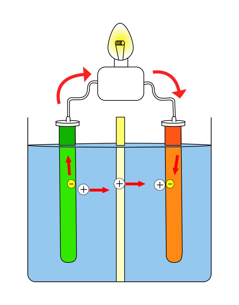 Galvanisk celle. Illustrasjon: UngEnergi