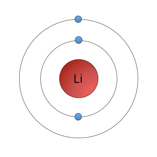 Litium-atomet. Illustrasjon: UngEnergi