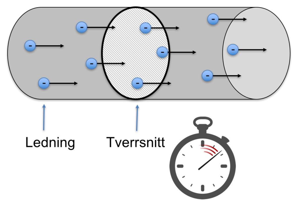 Definisjonen av strøm kan illustreres som antall ladninger som passerer et tverrsnitt i en ledning i løpet av et lite tidsintervall. Figur: UngEnergi