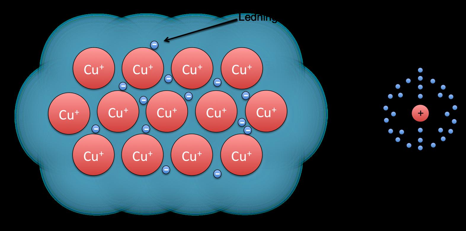 """Her ser vi hvorfor metaller kan lede strøm. Det ytterste elektronet, ledningselektronet, sitter så løst at de ikke lenger tilhører et spesifikt atom, men flyter tilfeldig rundt i en """"sjø"""" av elektroner. Den positive kjernen står i ro (eller vibrerer). Hvis vi kobler på et batteri, vil alle elektronene bevege seg i samme retning. Dette er elektrisk strøm!"""