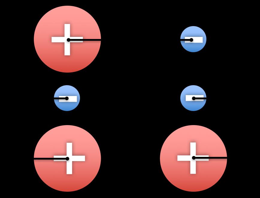 Lik ladning frastøter hverandre, ulik ladning tiltrekker hverandre. Pilene forestiller de elektriske kreftene som virker på de ladde partiklene. Figur: UngEnergi