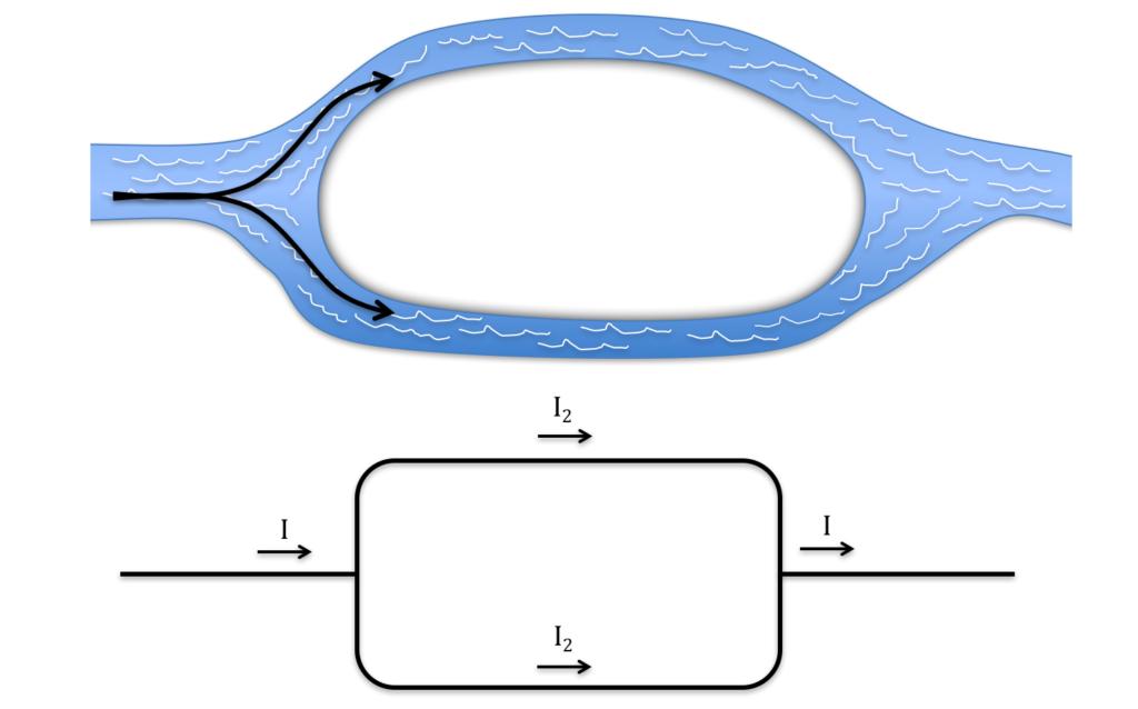 Sammenligning mellom vannet i ei elv som deler seg og strømmen i en ledning som forgreiner seg. Mengden vann i før delingen er like stor som de to mindre grenene til sammen. Slik er det også for strømmen. Figur: UngEnergi