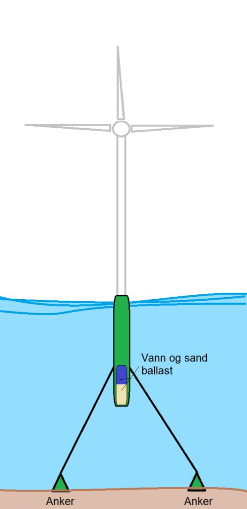 Illustrasjon av teknikken brukt til Hywind vindmøllene, kalt The Spar. Illustrasjon: UngEnergi