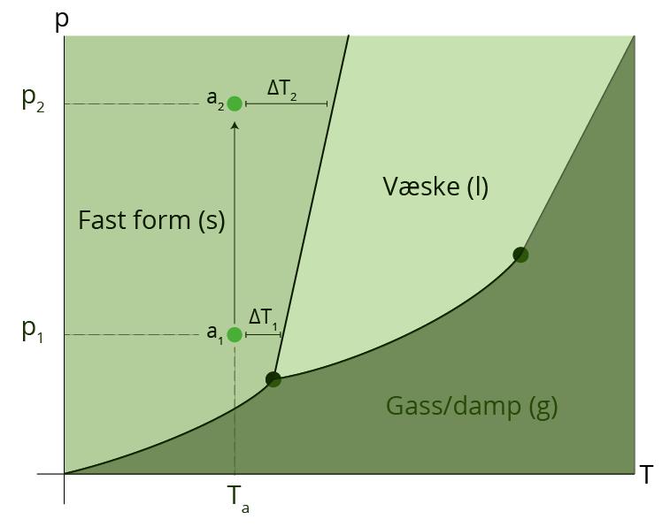 Figur 4: Diagrammet viser en typisk sammenheng mellom temperatur og trykk for et stoff. Bilde: UngEnergi.