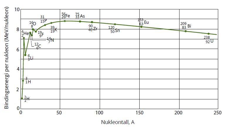 Figur 2: Bindingsenergien per nukleon varierer med størrelsen på nukliden, og slik vi ser har jern en av de største bindingsenergiene per nukleon. Men, kjerner større enn jern får lavere bindingsenergi, hvilket betyr at mindre energi går med på å holde sammen nukleonene. Illustrasjon: Ungenergi.no