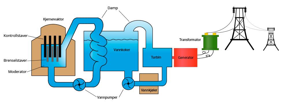Figur 1: Figuren viser en tradisjonell reaktor, og utløpet til en turbin og generator. Reaktoren er i og for seg bare en stor vannkoker! Bilde: Ungenergi.no