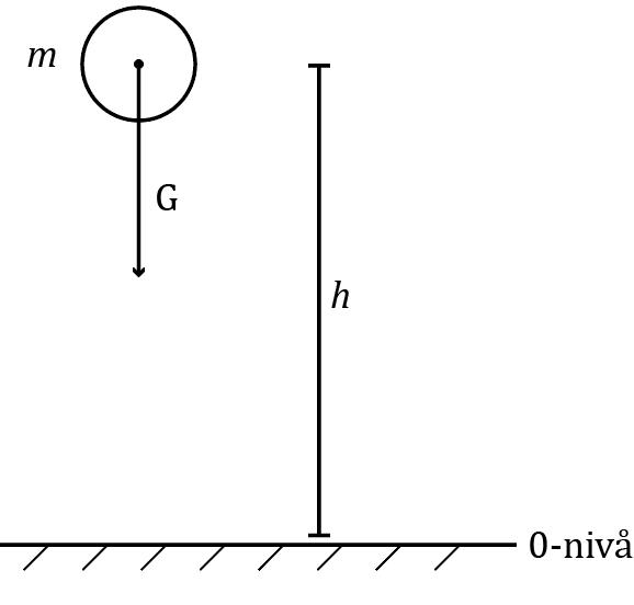 Figur 1: Figuren viser et legeme med masse, m, i en høyde, h, over bakkenivået.