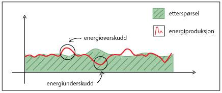 Vi planlegger energiproduksjonen vår slik at den er relativt lik etterspørselen. Men noen ganger er det forskjell på hva vi produserer og hva det er behov for (særlig ved fornybare kilder som er vanskelig å kontrollere) og vi får et overskudd/underskudd av energi. Denne forskjellen kan utjevnes ved å lagre energi i et pumpekraftverk og gjøre den tilgjengelig når det er energimangel. Illustrasjon: UngEnergi