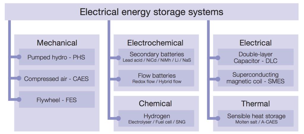 Illustrasjon: International Eletrotechnical Commision. Gjengitt med tillatelse.