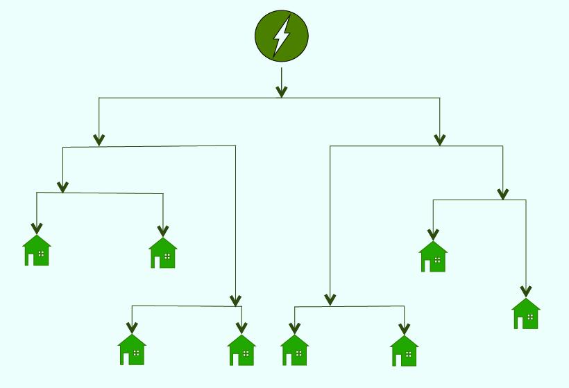 Her ser vi en illustrasjon av dagens strømnettverk og hvordan strømmen beveger seg ut til forbrukeren. Forbrukeren kan ikke sende informasjon eller strøm tilbake på nettet.