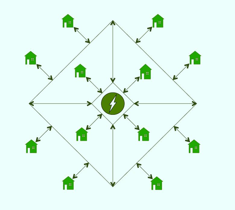 Fremtidens smarte nett benytter toveis-kommunikasjon, der forbrukeren kan kommunisere med strømnettet. Hvis forbrukeren har strøm til overs, for eksempel produsert av solceller på taket, kan den sende strømmen tilbake på nettet. Da kan noen andre benytte seg av strømmen, og forbrukeren tjener litt penger. Bilde: UngEnergi