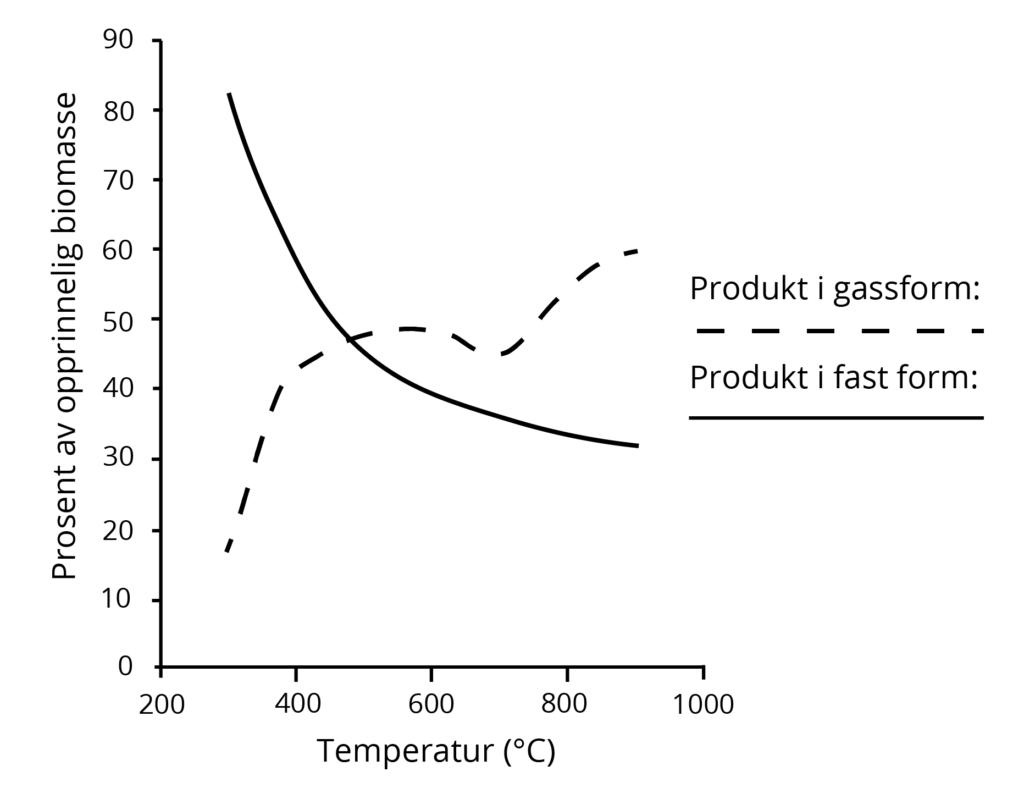 Figuren viser hvilken prosentandel av biomassen som går til gassprodukt og fast produkt. Tall fra: Basu (2013). Illustrasjon: UngEnergi