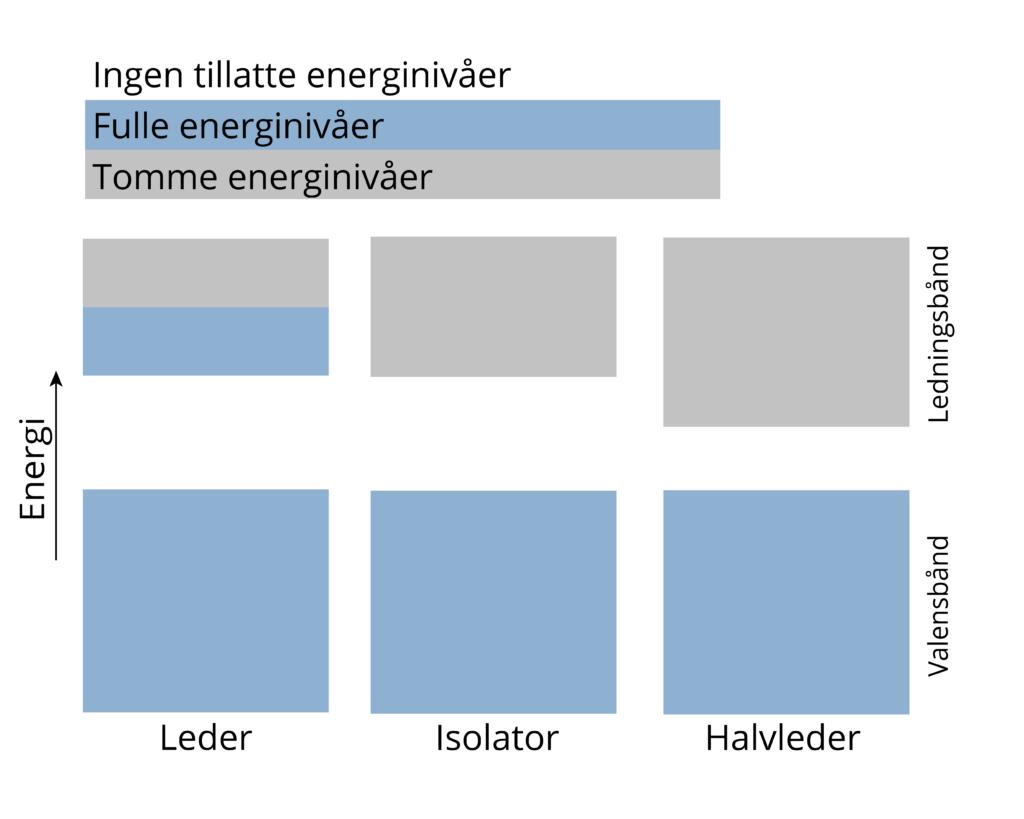 Energinivåene for faste stoffer ligger så tett at de sammen utgjør områder som elektroner kan eksistere i.
