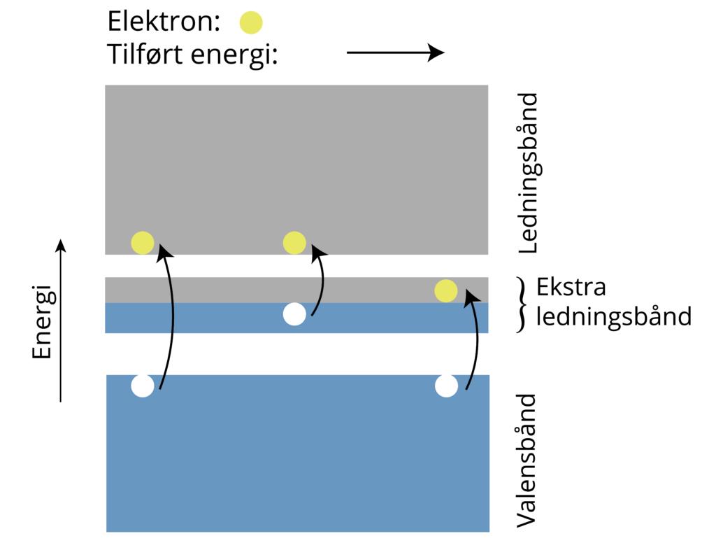 Figuren viser en mellombåndsolcelle. Med et ekstra ledningsbånd har man tre ulike tilførte energier som kan eksitere elektronene opp til et høyere ledig energinivå, uten at en taper mye energi til varme.