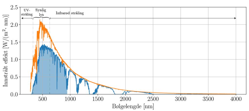 Figuren viser hvordan innstrålt energi per tid og areal og bølgelengde fra sola varierer med bølgelengde. Den oransje kurven representerer intensiteten før sollyset har gått gjennom atmosfæren, mens den blå representerer intensiteten etter lyset har gått gjennom atmosfæren. Ved noen bølgelengder er effekten betydelig lavere etter lyset har gått gjennom atmosfæren. Dette skyldes i hovedsak at gasser i atmosfæren absorberer solenergi. Data fra: https://www.nrel.gov/grid/solar-resource/spectra-am1.5.html