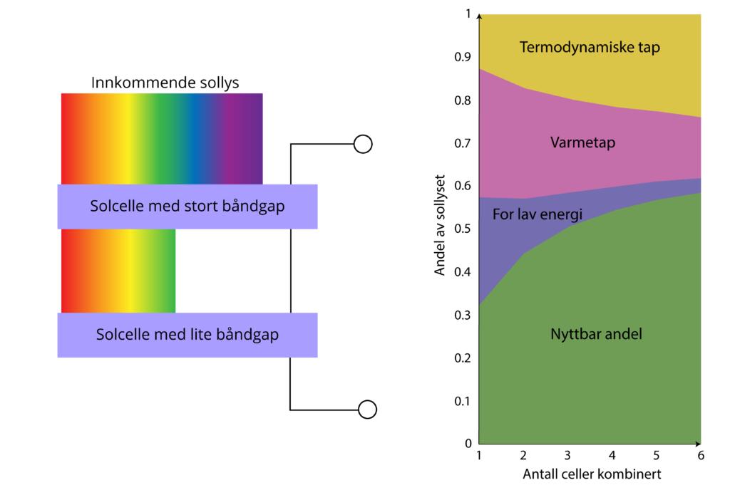 Venstre: Figuren viser en illustrasjon av en tandemcelle. Den øverste cellen absorberer høyenergi-fotoner, og den nederste absorberer lav-energifotoner. Kilde: pveducation.com Høyre: Figuren viser hvilken andel av sollyset som går til hver av tapsmekanismene når man øker antall celler kombinert i en multi-junction-celle. Kilde: Hirst. (2011)