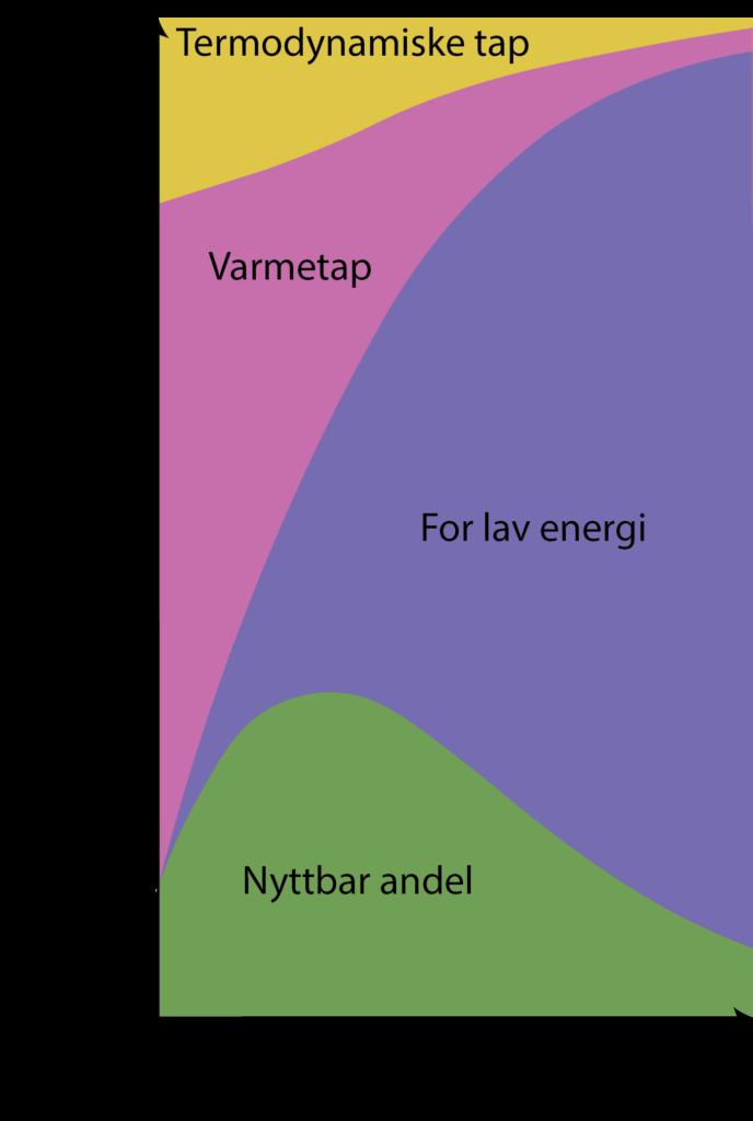 Denne figuren illustrerer de samme bidragene som er adressert i effektivitetsberegningen ovenfor. Med dagens solceller er disse begrensningene uunngåelige, og derfor forskes det i dag mye på solcelledesign der målet er å begrense de lilla og rosa områdene i figuren så mye det lar seg gjøre. Kilde: Hirst (2011)