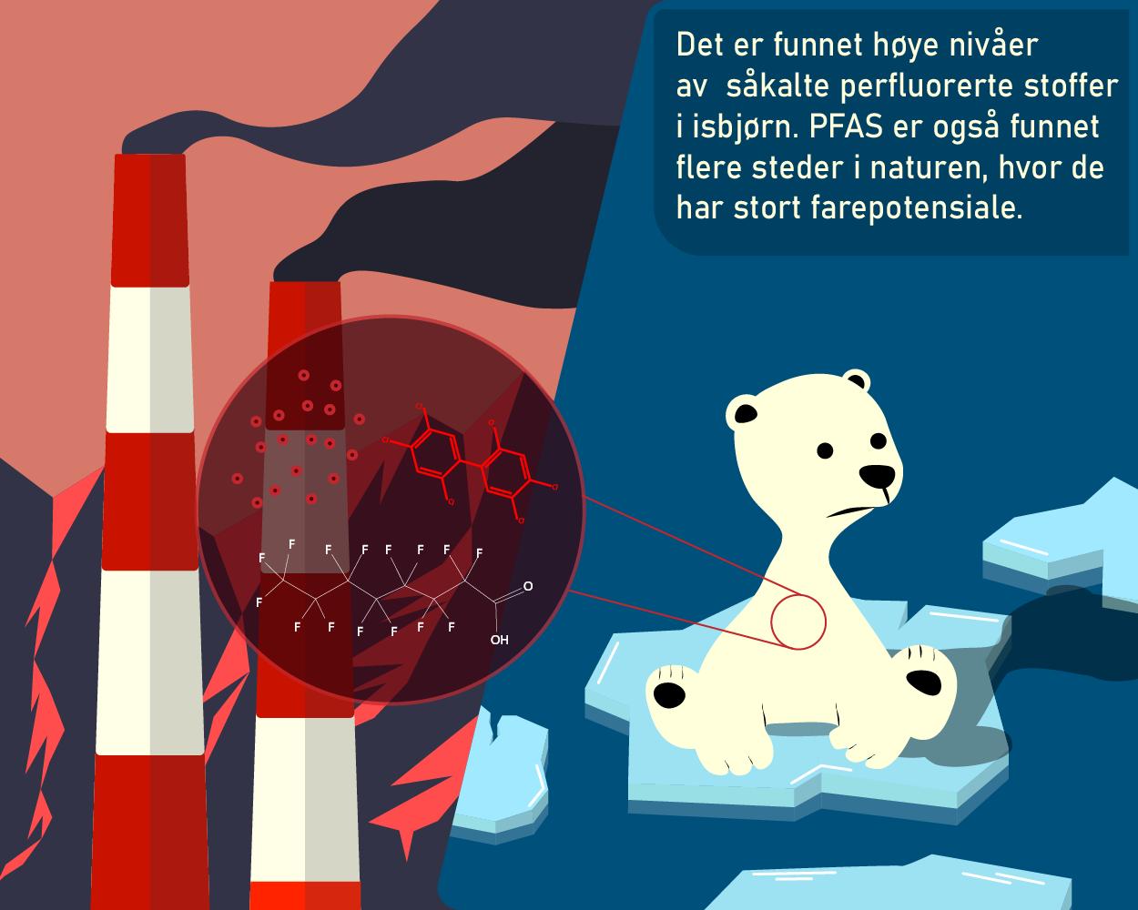 PFAS_klimagasser_miljøgifter