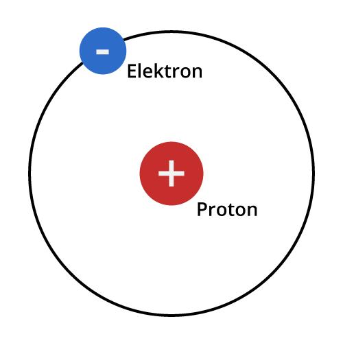 Illustrasjon av et hydrogenatom ifølge Bohrs atommodell