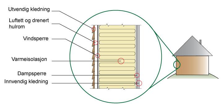 Vegg-isolasjon-figur