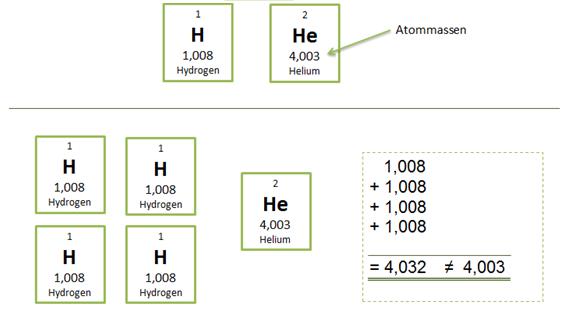 fotosyntesen kjemisk formel